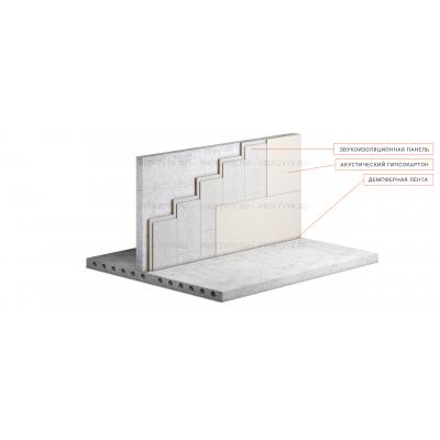 Шумоизоляция квартиры: материалы