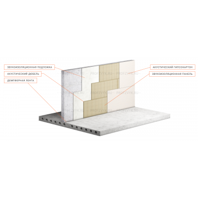 Оптимальный материал и толщина звукоизоляции